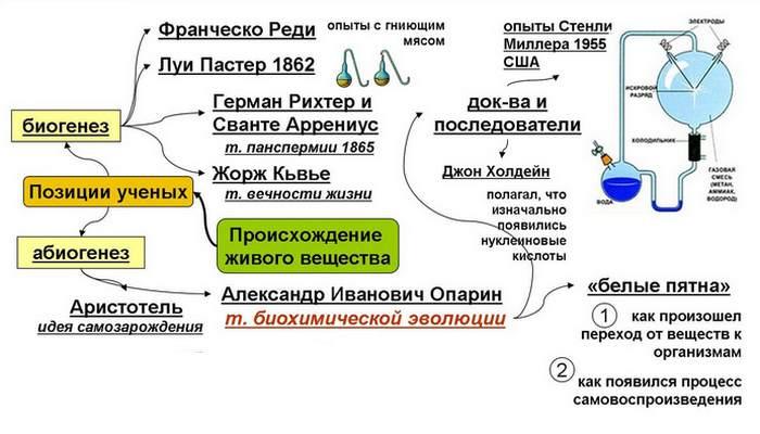 Происхождение жизни на Земле-2