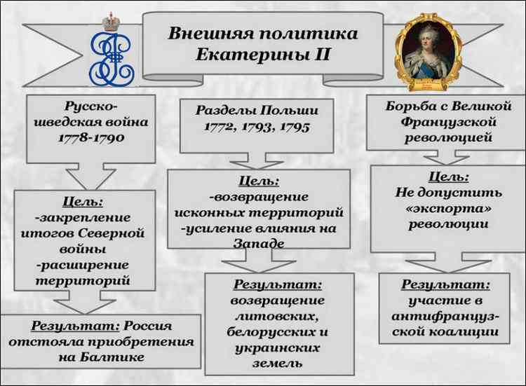 Политика Екатерины 2 (1)