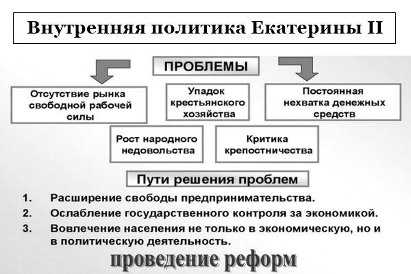 Политика Екатерины II (1)