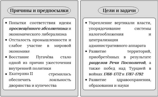 Политика Екатерины II (2)