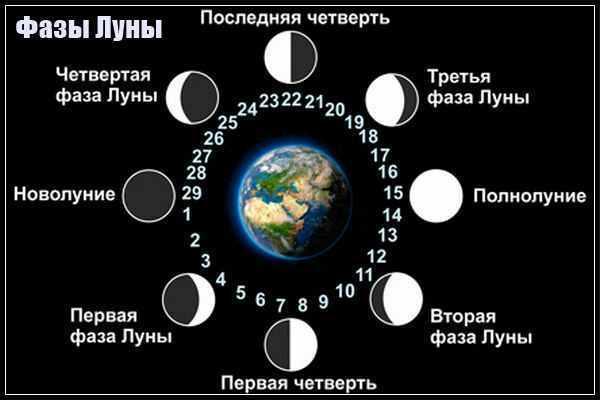 Характеристика лунных дней-1