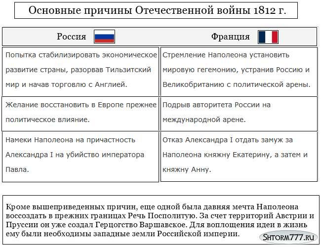 Отечественная война 1812 года - причины (1)