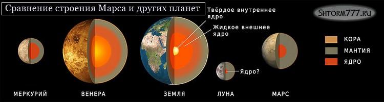 Марс интересные факты-2