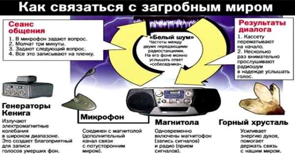 Феномен электронных голосов-1