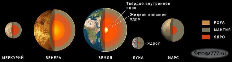 Факты о Луне-2
