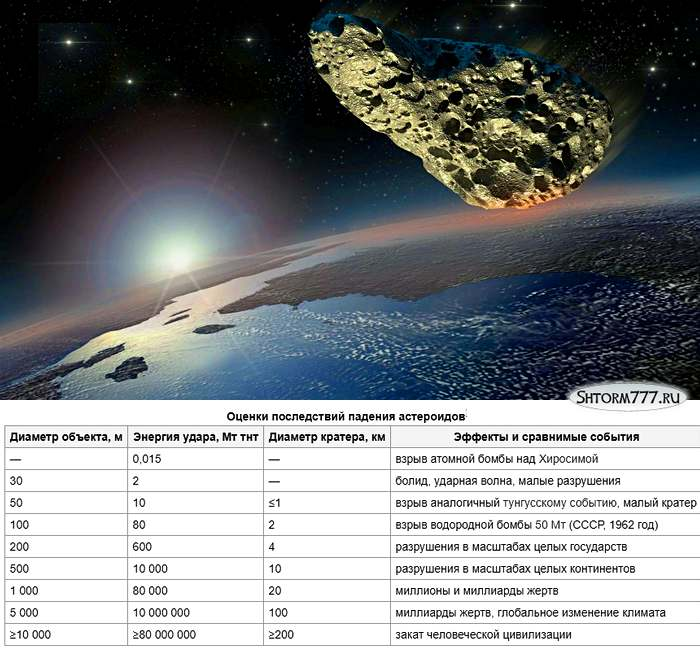 Астероиды-4