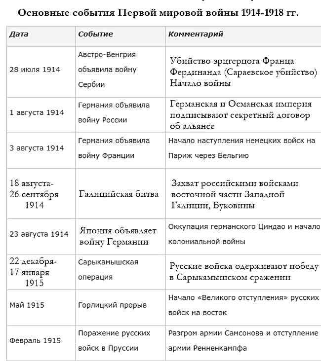 Основные события Первой мировой войны. Таблица-1