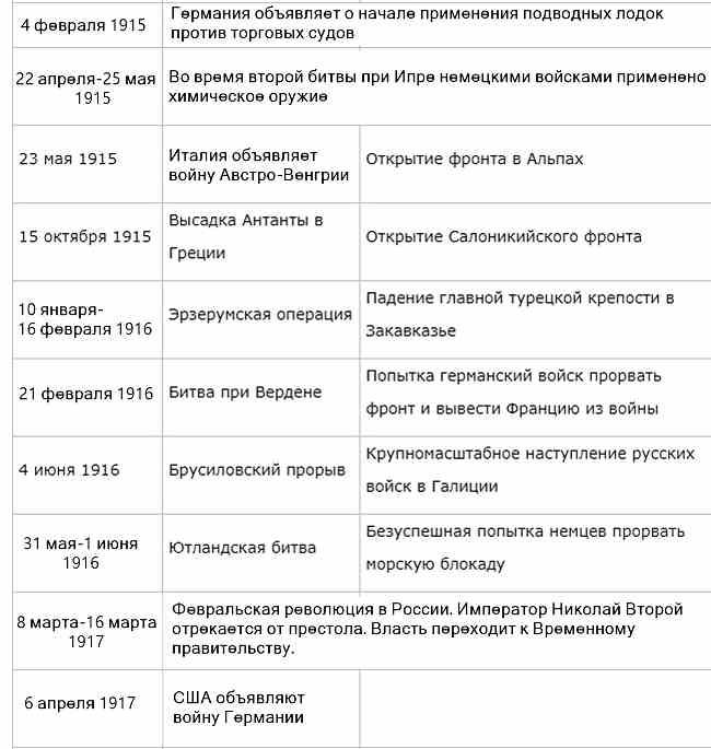 Основные события Первой мировой войны. Таблица-2