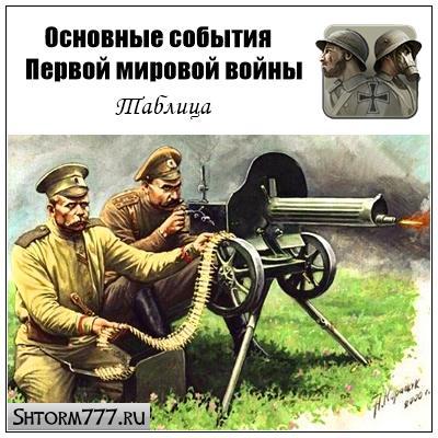 Основные события Первой мировой войны. Таблица