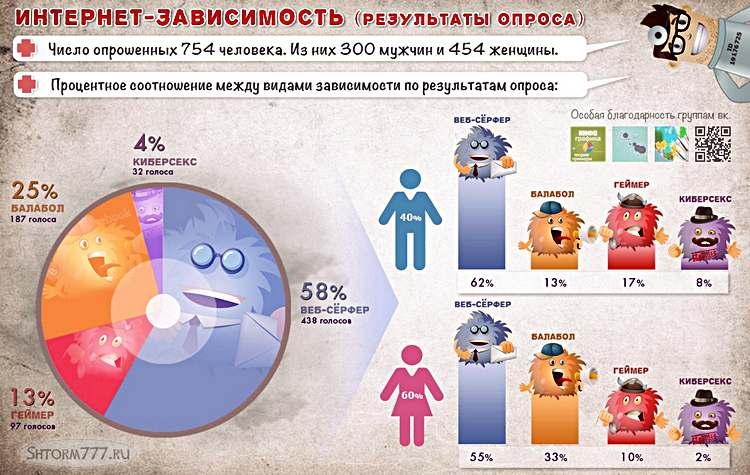 Интернет-зависимость (результаты опроса)