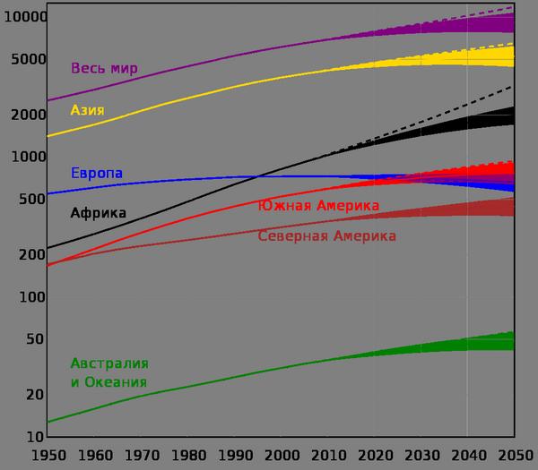 Прогноз численности населения в разных частях света (по данным ООН)